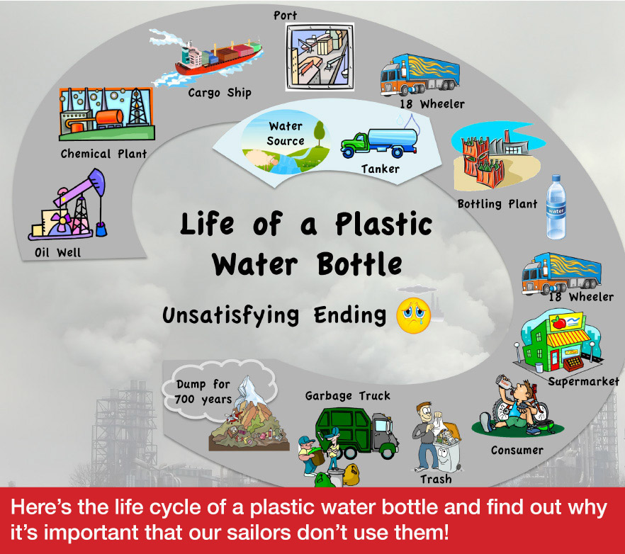 Life cycle of a water bottle