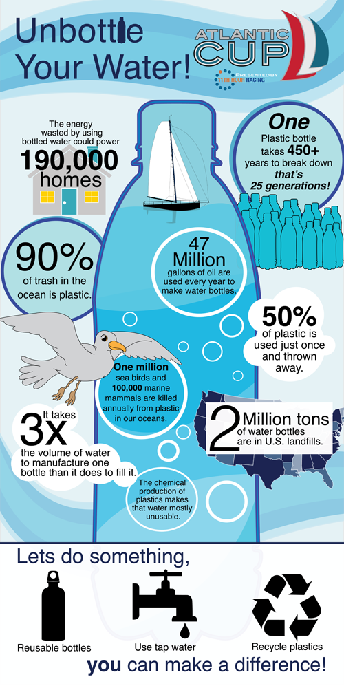 AtlanticCupWaterBottleInfoGraphic-SMALL